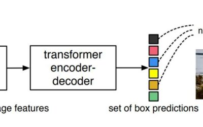 Tensorflow End-to-end object detection with transformers